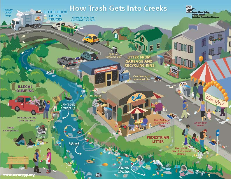 How Trash Gets into Creek Poster (SFR)_May2014-hi