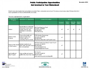 Public Participation Opportunities List