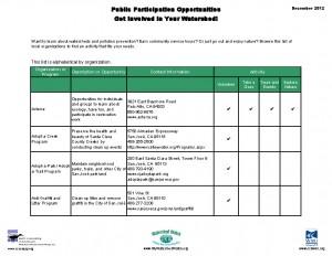 Public Participation Opportunities List
